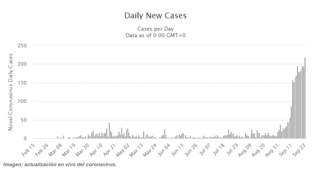 Casos de Coronavirus en Georgia a 23 Septiembre 2020