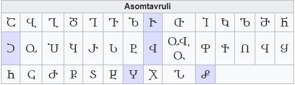 Escritura del Alfabeto Georgiano: Asomtavruli